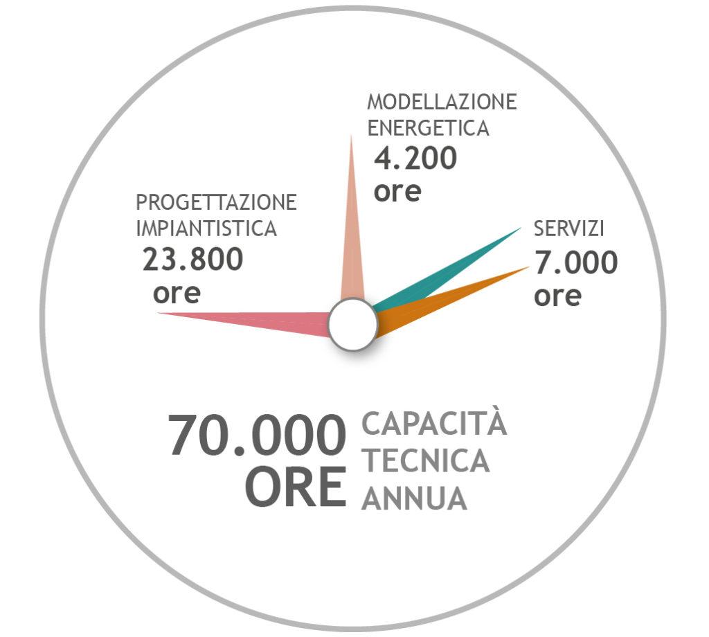 Capacità_tecnica_annua