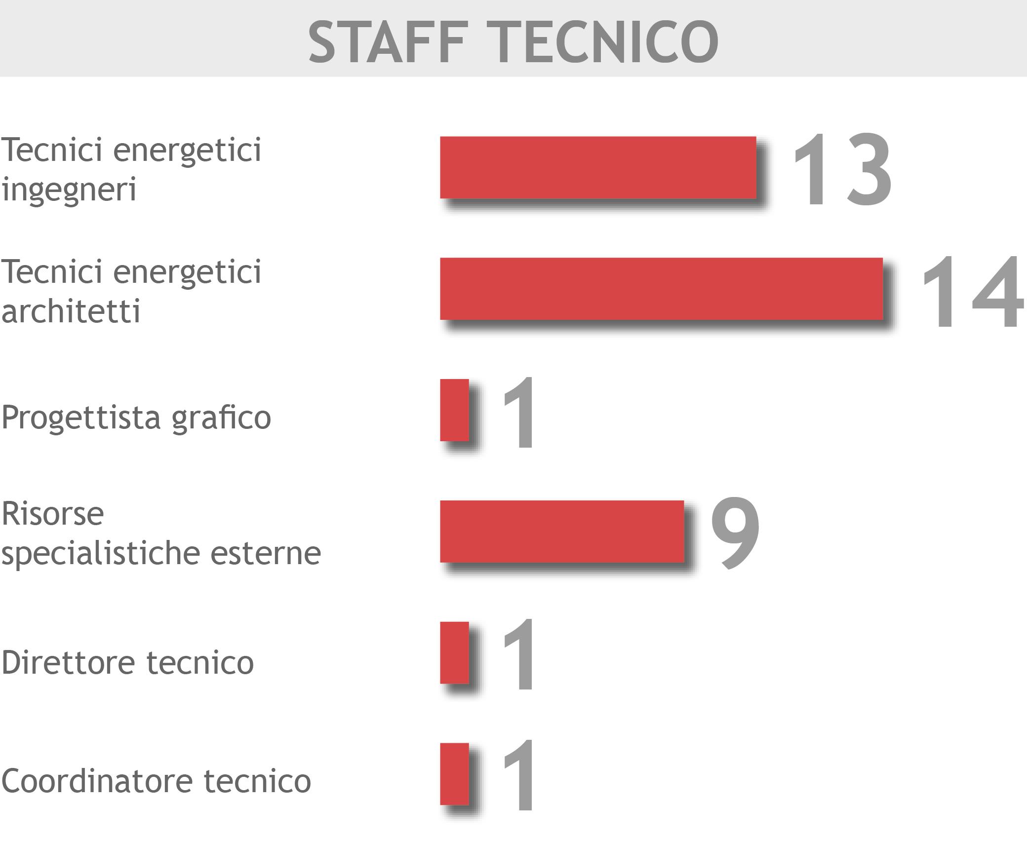 staff tecnico_v01