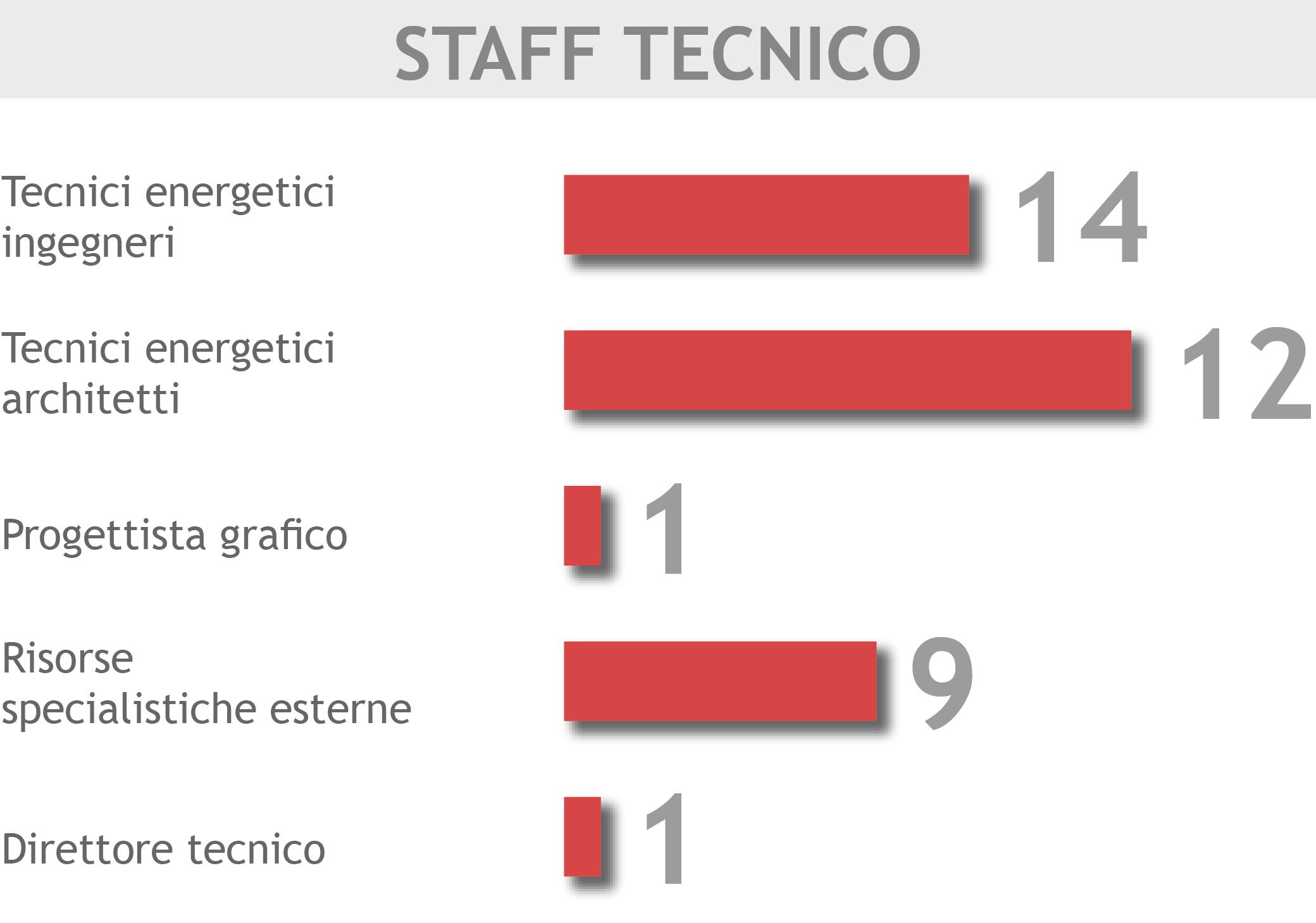 staff tecnico_v02