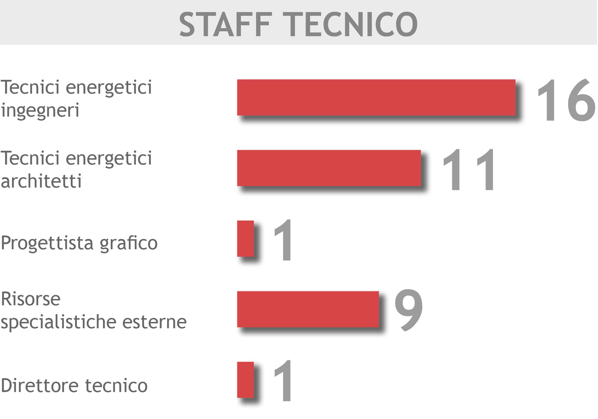 staff tecnico_v03